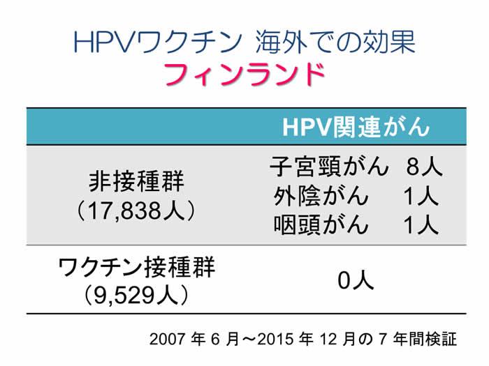 HPVワクチン 海外での効果 フィンランド
