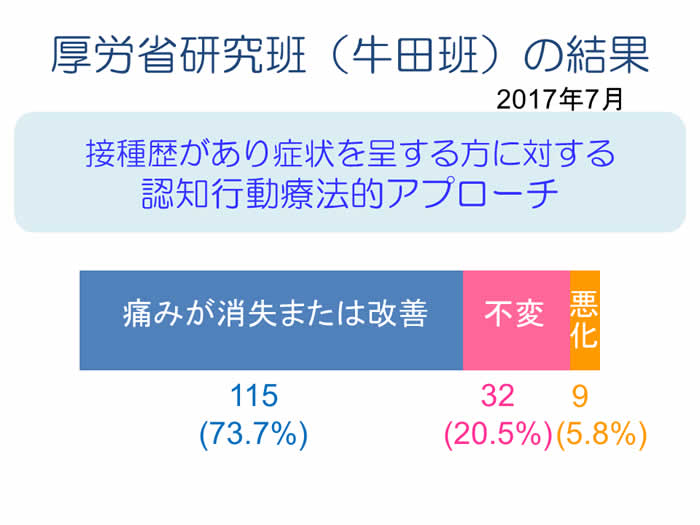 厚労省研究班(牛田班)の結果